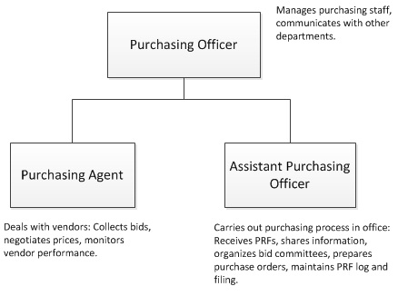 Crs  Efom  Procurement Organization Chart And Jds