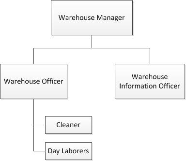 Crs Efom Warehouse Organization Chart Amp Job Descriptions